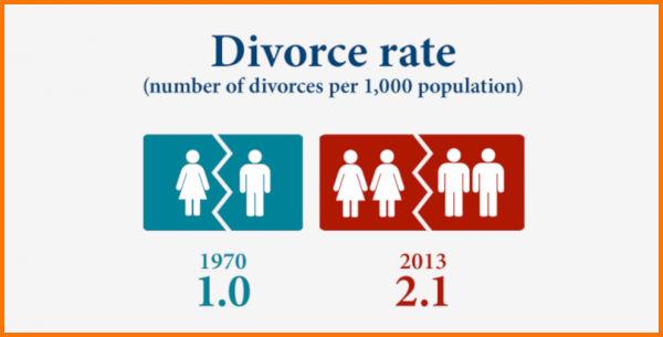 divorce rate australia